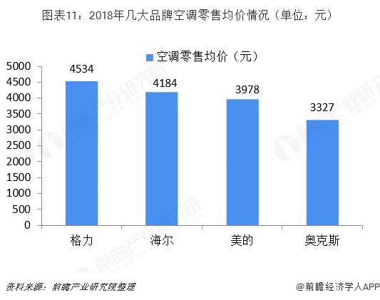图表11:2018年几大品牌空调零售均价情况(单位:元)