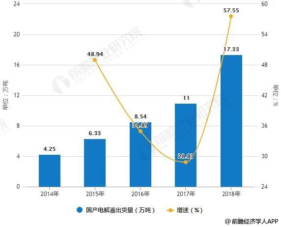 2014-2018年国产电解液出货量及增长情况