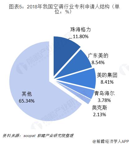 图表5:2018年我国空调行业专利申请人结构(单位:%)