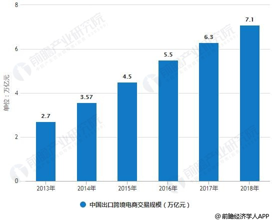2013-2018年中国出口跨境电商交易规模情况