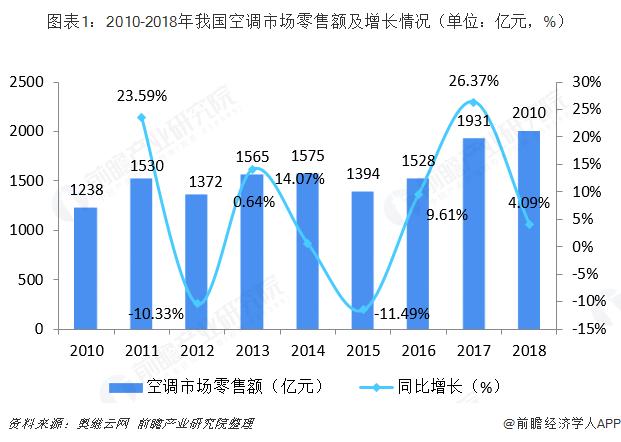 图表1:2010-2018年我国空调市场零售额及增长情况(单位:亿元,%)