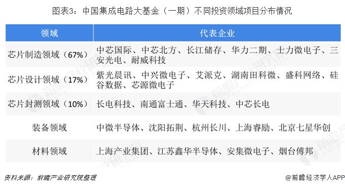 图表3:中国集成电路大基金(一期)不同投资领域项目分布情况