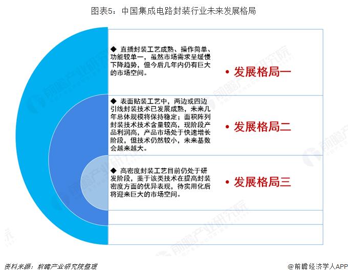 图表5:中国集成电路封装行业未来发展格局