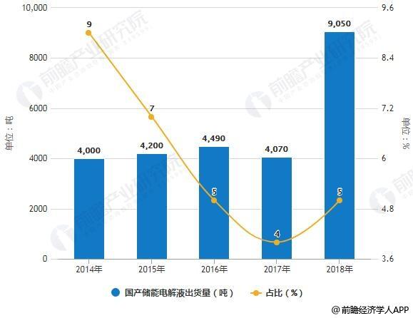 2014-2018年国产储能电解液出货量及占比情况