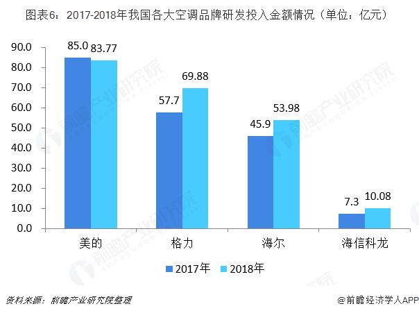 图表6:2017-2018年我国各大空调品牌研发投入金额情况(单位:亿元)