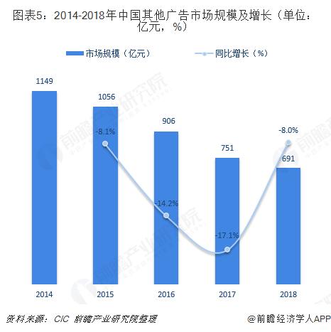 圖表5:2014-2018年中國其他廣告市場規模及增長(單位:億元,%)