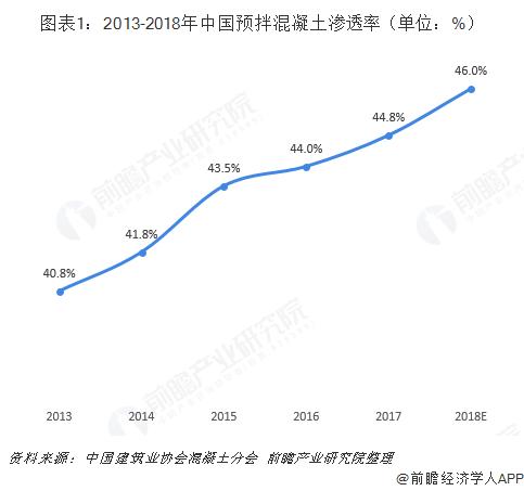 图表1:2013-2018年中国预拌混凝土渗透率(单位:%)