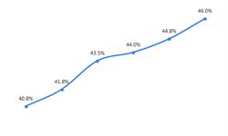 2018年预拌混凝土行业发展现状与市场趋势分析 渗透率稳步提升【组图】
