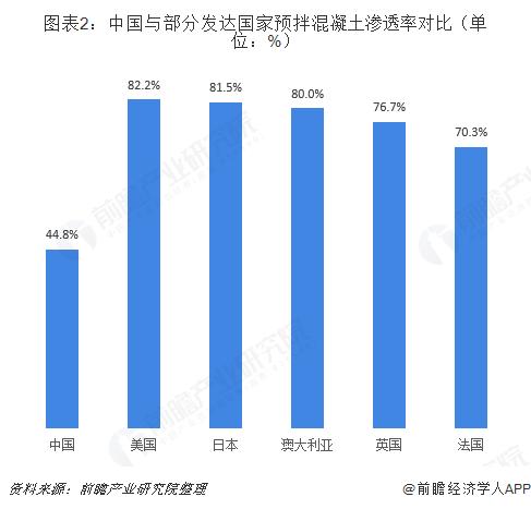 图表2:中国与部分发达国家预拌混凝土渗透率对比(单位:%)