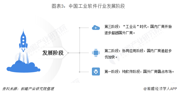 图表3:中国工业软件行业发展阶段