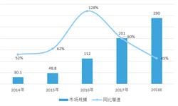 2018年中国<em>互联网</em>+医疗行业市场分析与发展趋势 近年行业投资端口后移【组图】