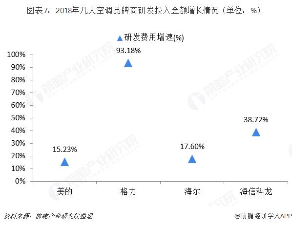 图表7:2018年几大空调品牌商研发投入金额增长情况(单位:%)