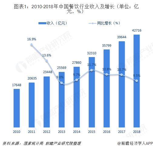 图表1:2010-2018年中国餐饮行业收入及增长(单位:亿元,%)