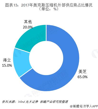 图表13:2017年奥克斯压缩机外部供应商占比情况(单位:%)