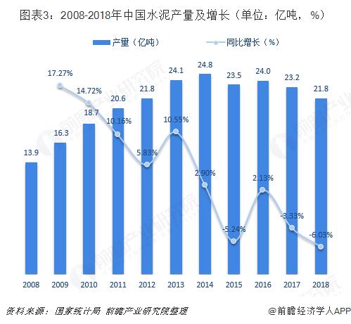 图表3:2008-2018年中国水泥产量及增长(单位:亿吨,%)