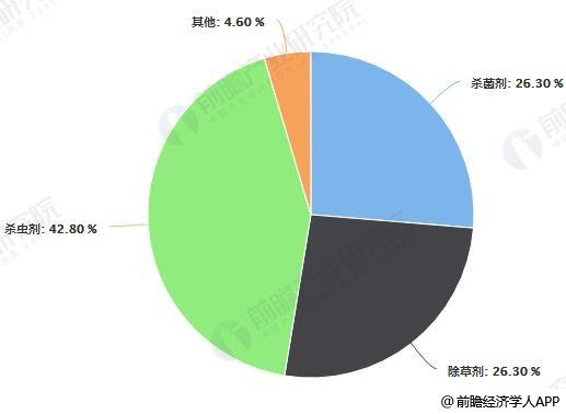 中国农药行业按产品数量结构占比情况