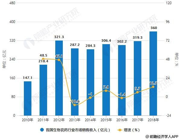 2010-2018年我国生物农药行业市场销售收入及增长情况预测