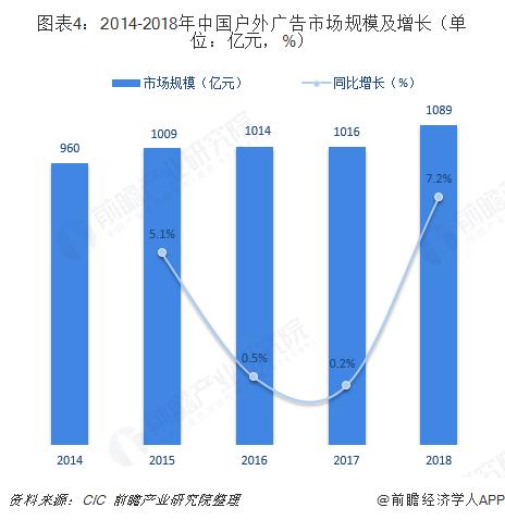 圖表4:2014-2018年中國戶外廣告市場規模及增長(單位:億元,%)