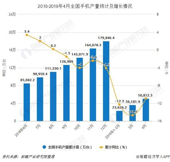 2018-2019年4月全国手机产量统计及增长情况