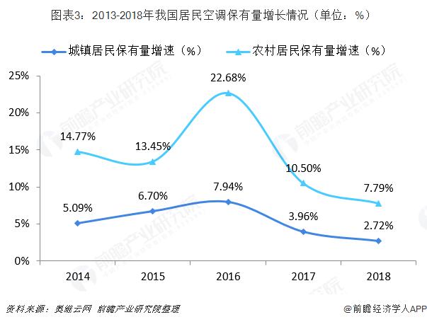 图表3:2013-2018年我国居民空调保有量增长情况(单位:%)