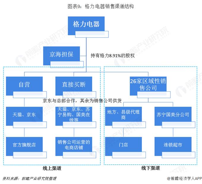 图表9:格力电器销售渠道结构