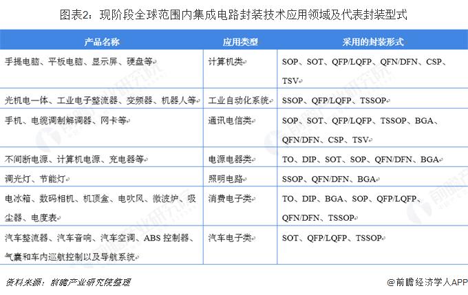 图表2:现阶段全球范围内集成电路封装技术应用领域及代表封装型式