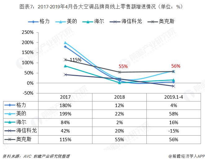 图表7:2017-2019年4月各大空调品牌商线上零售额增速情况(单位:%)