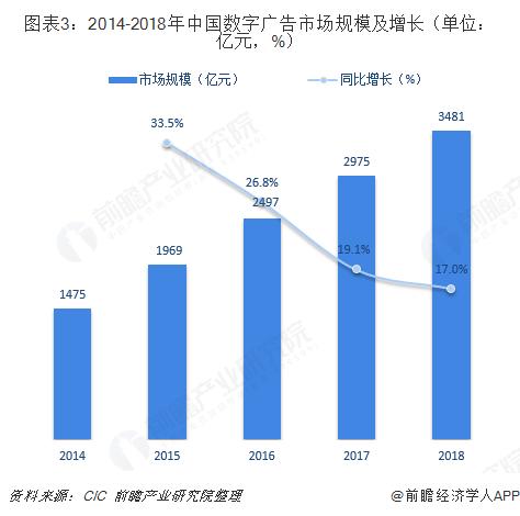 圖表3:2014-2018年中國數字廣告市場規模及增長(單位:億元,%)