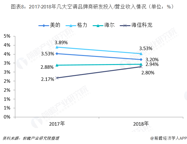 图表8:2017-2018年几大空调品牌商研发投入/营业收入情况(单位:%)