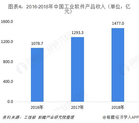 图表4:2016-2018年中国工业软件产品收入(单位:亿元)