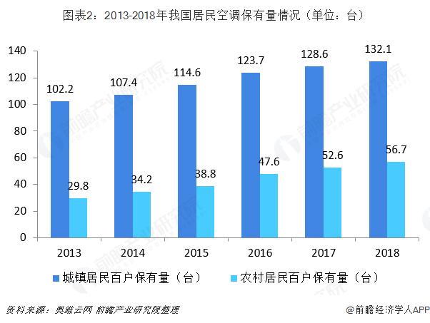 图表2:2013-2018年我国居民空调保有量情况(单位:台)