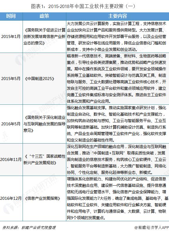 图表1:2015-2018年中国工业软件主要政策(一)