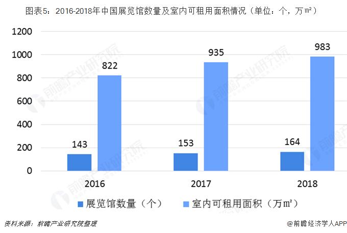 图表5:2016-2018年中国展览馆数量及室内可租用面积情况(单位:个,万㎡)