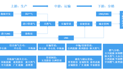 预见2019:《2019年中国天然气产业全景图谱》(附产业现状、竞争格局、发展前景)
