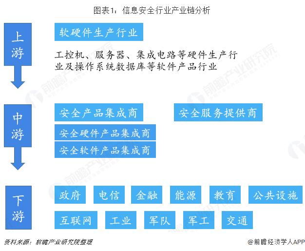 图表1:信息安全行业产业链分析