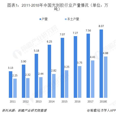 图表1:2011-2018年中国光刻胶行业产量情况(单位:万吨)