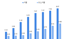 2018年光刻胶行业市场现状与发展趋势分析 逐步实现进口替代【组图】