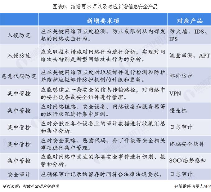 图表9:新增要求项以及对应新增信息安全产品