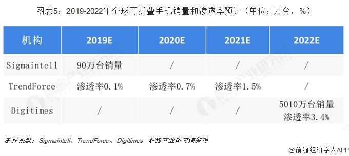 圖表5:2019-2022年全球可折疊手機銷量和滲透率預計(單位:萬臺,%)