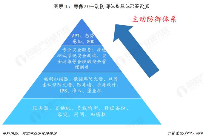 图表10:等保2.0主动防御体系具体部署设施