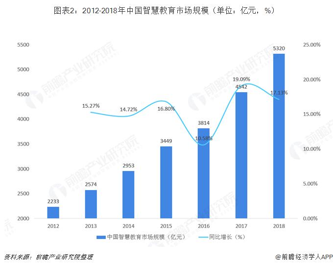 图表2:2012-2018年中国智慧教育市场规模(单位:亿元,%)