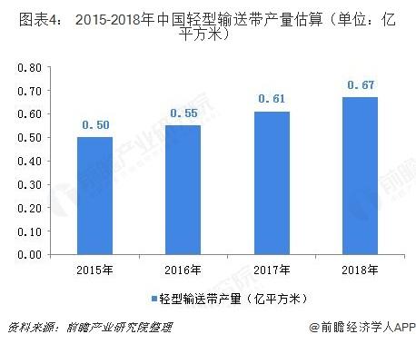 图表4: 2015-2018年中国轻型输送带产量估算(单位:亿平方米)