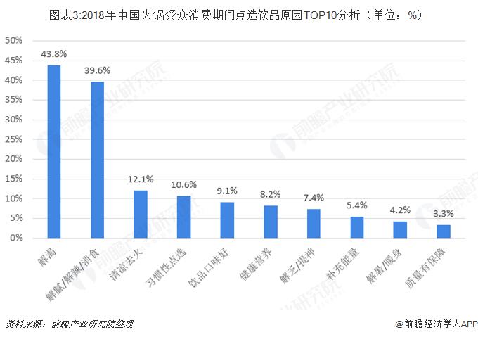 图表3:2018年中国火锅受众消费期间点选饮品原因TOP10分析(单位:%)