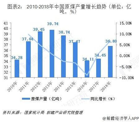 图表2: 2010-2018年中国原煤产量增长趋势(单位:亿吨,%)