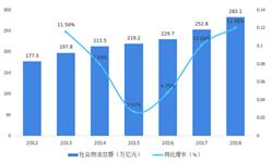 2018年供应链管理服务行业市场现状与发展趋势 企业竞争与发展需要促进行业快速发展【组图】