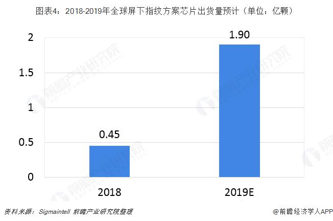 圖表4:2018-2019年全球屏下指紋方案芯片出貨量預計(單位:億顆)