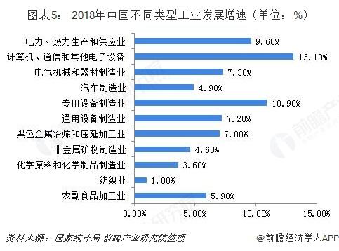 图表5: 2018年中国不同类型工业发展增速(单位:%)