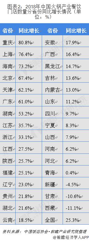 图表2:2018年中国火锅产业餐饮门店数量分省份同比增长情况(单位:%)