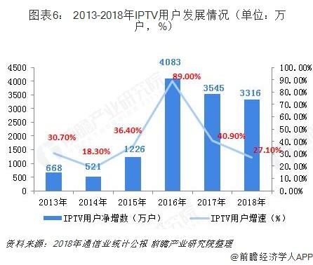 图表6: 2013-2018年IPTV用户发展情况(单位:万户,%)