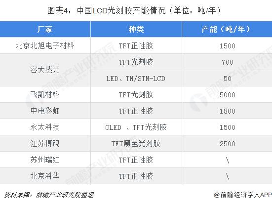 图表4:中国LCD光刻胶产能情况(单位:吨/年)